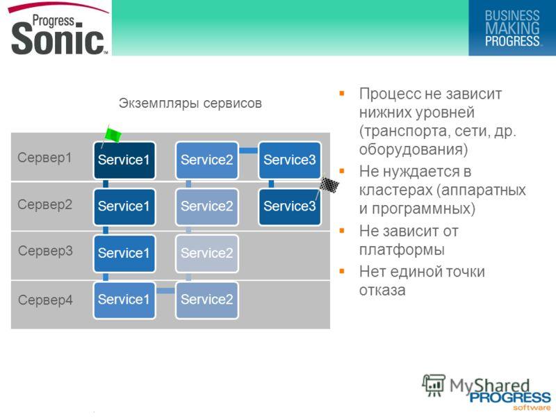 . Процесс не зависит нижних уровней (транспорта, сети, др. оборудования) Не нуждается в кластерах (аппаратных и программных) Не зависит от платформы Нет единой точки отказа Cервер1 Cервер2 Cервер3 Cервер4 Экземпляры сервисов Service1 Service2 Service