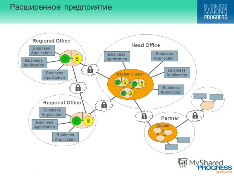 . Расширенное предприятие Head Office Regional Office Partner Business Application Business Application Business Application Business Application Business Application Business Application Business Application Regional Office Business Application Busi