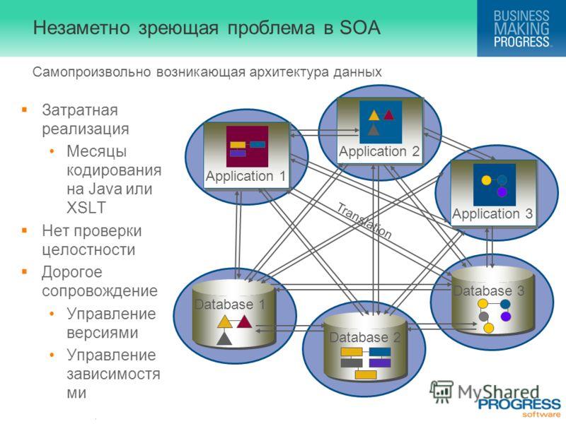 . Незаметно зреющая проблема в SOA Затратная реализация Месяцы кодирования на Java или XSLT Нет проверки целостности Дорогое сопровождение Управление версиями Управление зависимостя ми Database 2 Database 1 Application 3 Application 2 Database 3 Appl