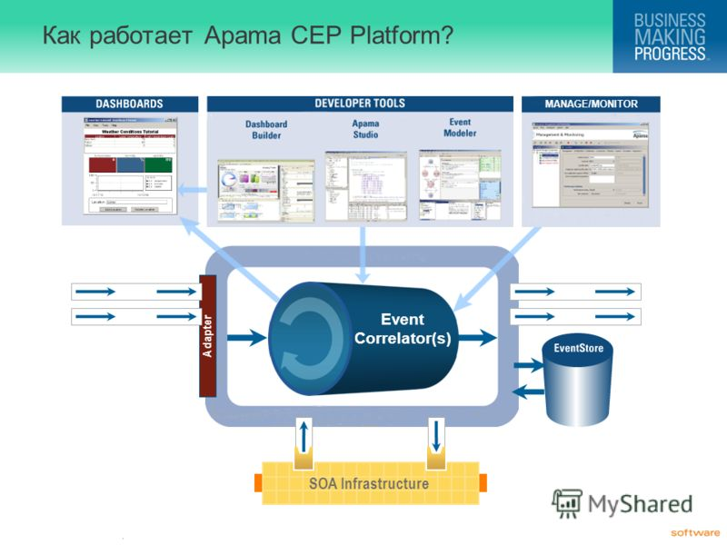 . Как работает Apama CEP Platform? MANAGE/MONITOR Adapter Events SOA Infrastructure Events Event Correlator(s)