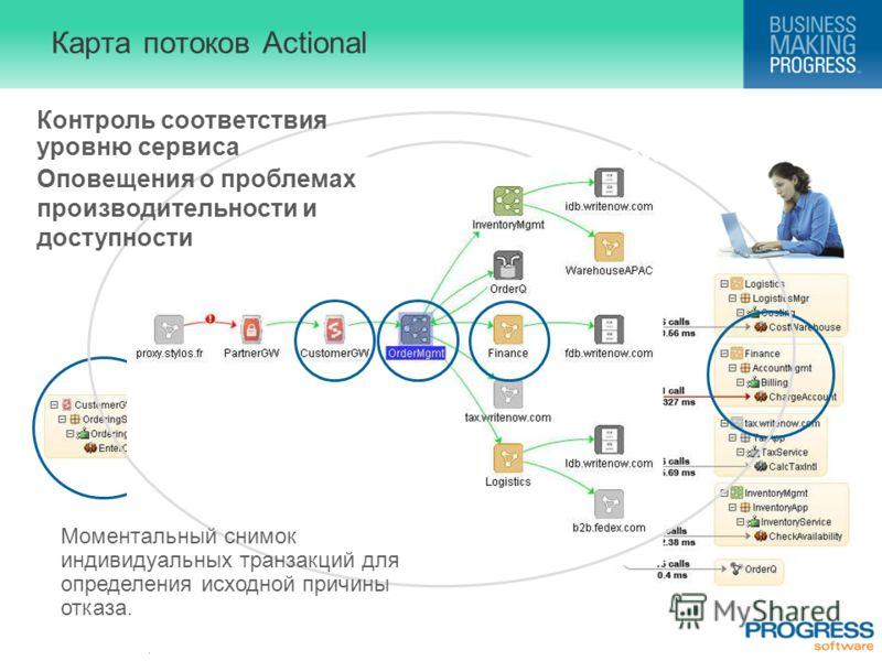 . Карта потоков Actional Контроль соответствия уровню сервиса Оповещения о проблемах производительности и доступности Моментальный снимок индивидуальных транзакций для определения исходной причины отказа. Less than 1% overhead