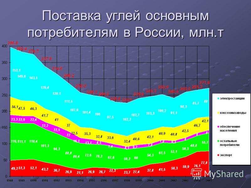 Поставка углей основным потребителям в России, млн.т