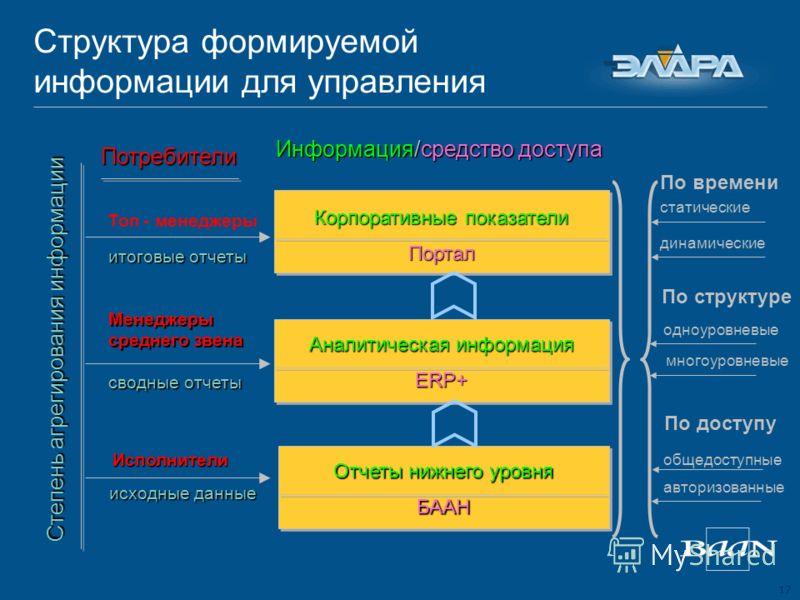17 Структура формируемой информации для управления Степень агрегирования информации Потребители Отчеты нижнего уровня БААН Аналитическая информация ERP+ Корпоративные показатели Портал По времени По структуре По доступу статические динамические одноу