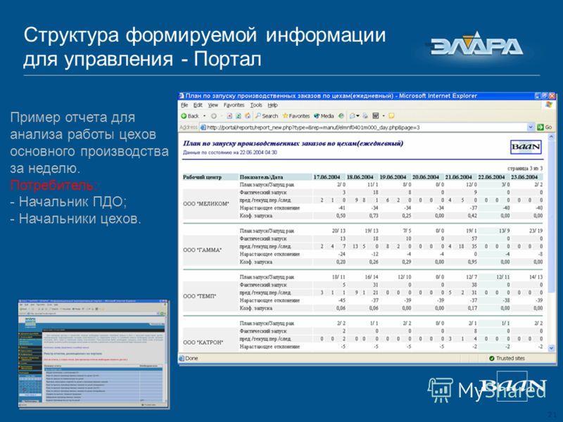 21 Структура формируемой информации для управления - Портал Пример отчета для анализа работы цехов основного производства за неделю. Потребитель: - Начальник ПДО; - Начальники цехов.