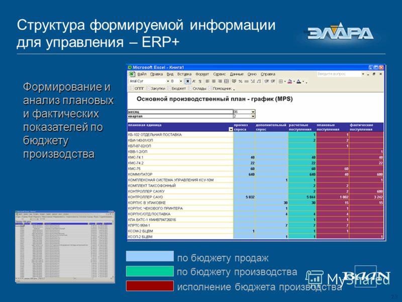 23 Структура формируемой информации для управления – ERP+ Формирование и анализ плановых и фактических показателей по бюджету производства по бюджету продаж по бюджету производства исполнение бюджета производства
