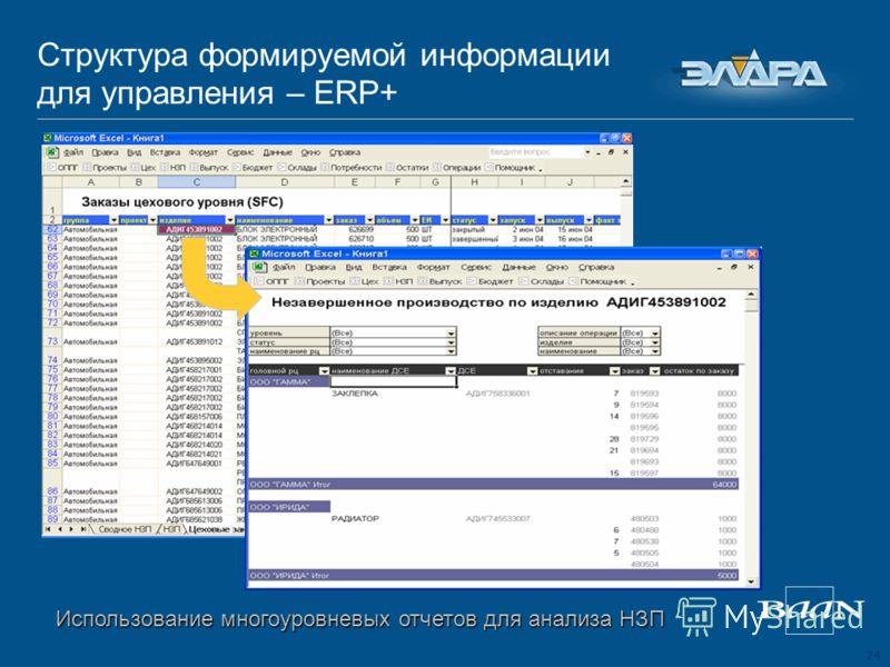 24 Структура формируемой информации для управления – ERP+ Использование многоуровневых отчетов для анализа НЗП