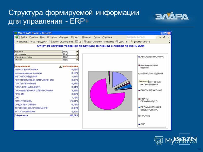26 Структура формируемой информации для управления - ERP+