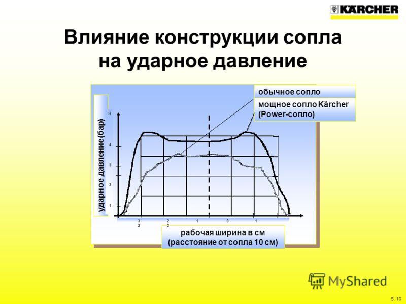 S. 10 Влияние конструкции сопла на ударное давление рабочая ширина в см (расстояние от сопла 10 см) ударное давление (бар) обычное сопло мощное сопло Kärcher (Power-сопло) Н4321Н4321 3 2 1 0 1 2 3