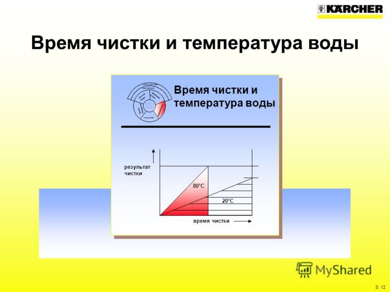 S. 12 Время чистки и температура воды угол распыла расстояние расход воды давление сопла время воздейств. химикаты температура время чистки результат чистки 80°C 20°C