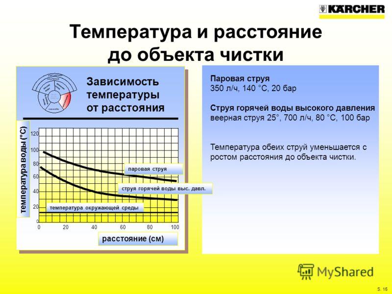 S. 15 Температура и расстояние до объекта чистки Паровая струя 350 л/ч, 140 °C, 20 бар Струя горячей воды высокого давления веерная струя 25°, 700 л/ч, 80 °C, 100 бар Температура обеих струй уменьшается с ростом расстояния до объекта чистки. Зависимо