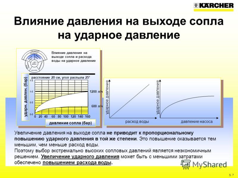 S. 7 Влияние давления на выходе сопла на ударное давление Увеличение давления на выходе сопла не приводит к пропорциональному повышению ударного давления в той же степени. Это повышение оказывается тем меньшим, чем меньше расход воды. Поэтому выбор э