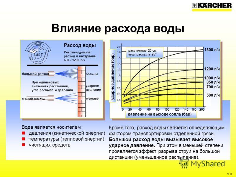 S. 8 Влияние расхода воды Кроме того, расход воды является определяющим фактором транспортировки отделенной грязи. Большой расход воды вызывает высокое ударное давление. При этом в меньшей степени проявляется эффект разрыва струи на большой дистанции