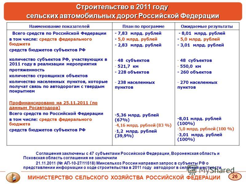 Наименование показателейПлан по программеОжидаемые результаты Всего средств по Российской Федерации в том числе: средств федерального бюджета средств бюджетов субъектов РФ количество субъектов РФ, участвующих в 2011 году в реализации мероприятия прот
