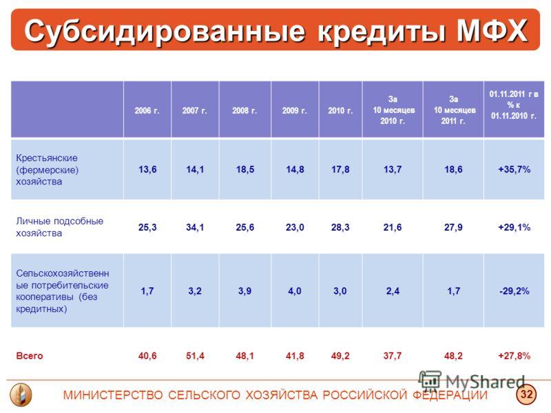 2006 г.2007 г.2008 г.2009 г.2010 г. За 10 месяцев 2010 г. За 10 месяцев 2011 г. 01.11.2011 г в % к 01.11.2010 г. Крестьянские (фермерские) хозяйства 13,614,118,514,817,813,718,6+35,7% Личные подсобные хозяйства 25,334,125,623,028,321,627,9+29,1% Сель