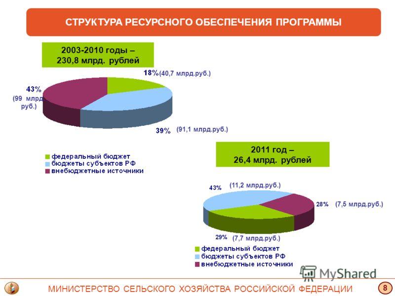 (40,7 млрд.руб.) (91,1 млрд.руб.) (99 млрд. руб.) 2003-2010 годы – 230,8 млрд. рублей 2011 год – 26,4 млрд. рублей (7,7 млрд.руб.) (11,2 млрд.руб.) (7,5 млрд.руб.) СТРУКТУРА РЕСУРСНОГО ОБЕСПЕЧЕНИЯ ПРОГРАММЫ МИНИСТЕРСТВО СЕЛЬСКОГО ХОЗЯЙСТВА РОССИЙСКОЙ