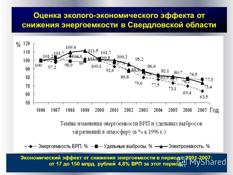 Оценка эколого-экономического эффекта от снижения энергоемкости в Свердловской области Экономический эффект от снижения энергоемкости в период с 2001-2007: от 17 до 150 млрд. рублей 4,8% ВРП за этот период.