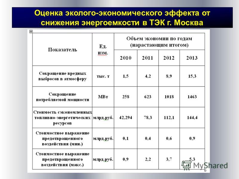 Оценка эколого-экономического эффекта от снижения энергоемкости в ТЭК г. Москва