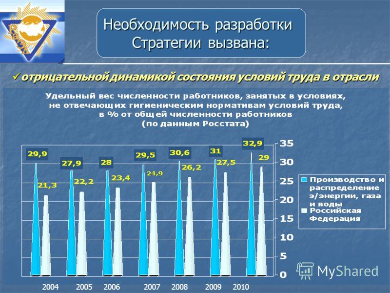 отрицательнойдинамикой состояния условий труда в отрасли отрицательной динамикой состояния условий труда в отрасли 2010200920082007200520042006 Необходимость разработки Стратегии вызвана: