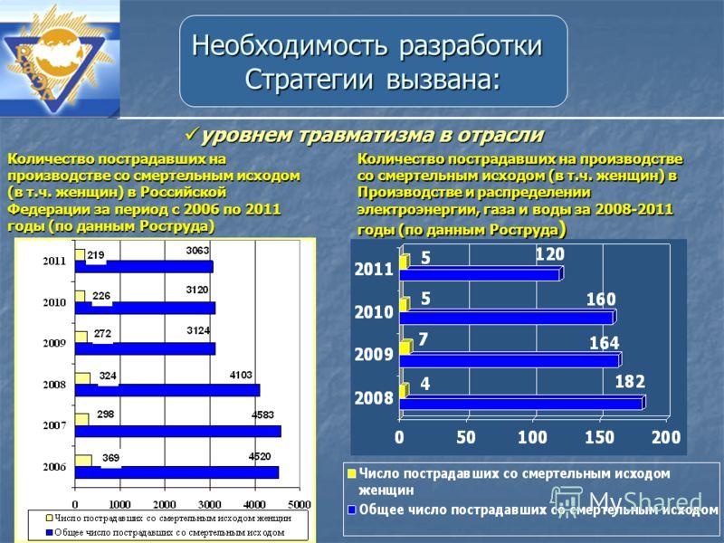 уровнем травматизма в отрасли уровнем травматизма в отрасли Количество пострадавших на производстве со смертельным исходом (в т.ч. женщин) в Российской Федерации за период с 2006 по 2011 годы (по данным Роструда) Количество пострадавших на производст