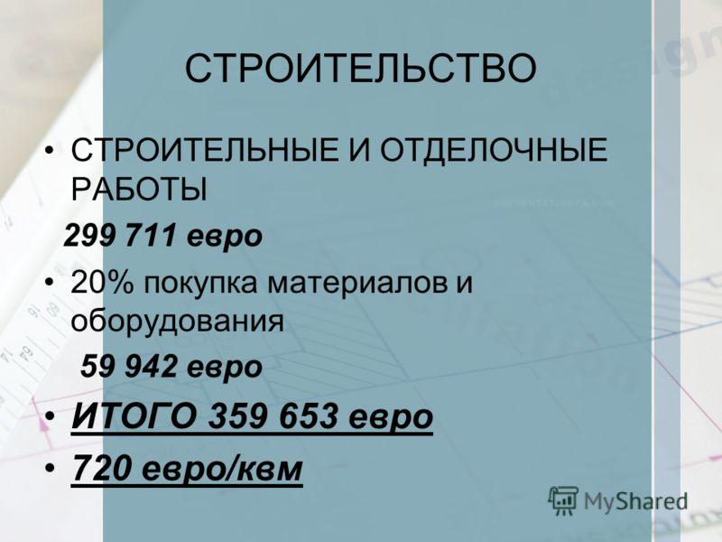 СТРОИТЕЛЬНЫЕ И ОТДЕЛОЧНЫЕ РАБОТЫ 299 711 евро 20% покупка материалов и оборудования 59 942 евро ИТОГО 359 653 евро 720 евро/квм СТРОИТЕЛЬСТВО