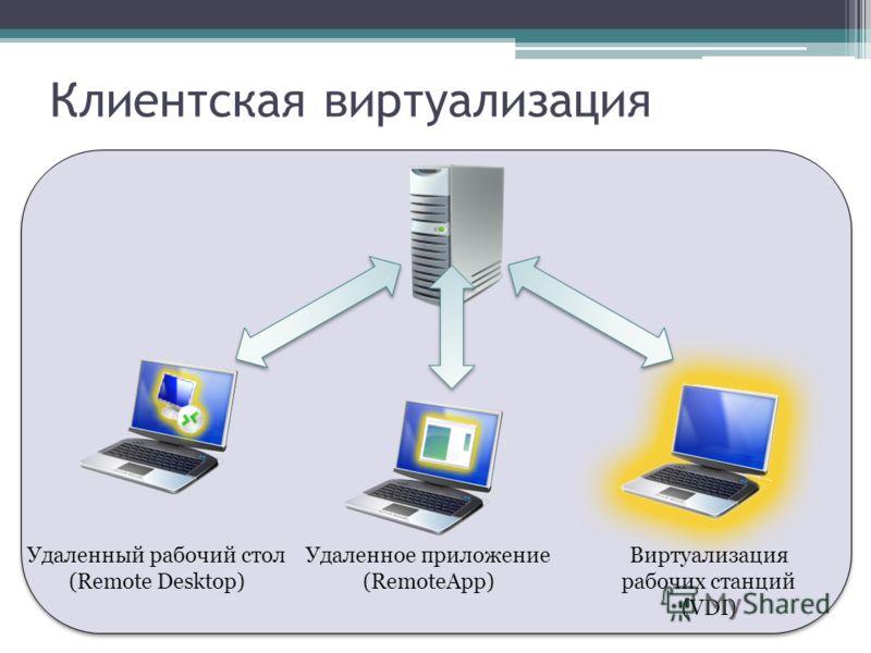 Клиентская виртуализация Удаленный рабочий стол (Remote Desktop) Удаленное приложение (RemoteApp) Виртуализация рабочих станций (VDI)