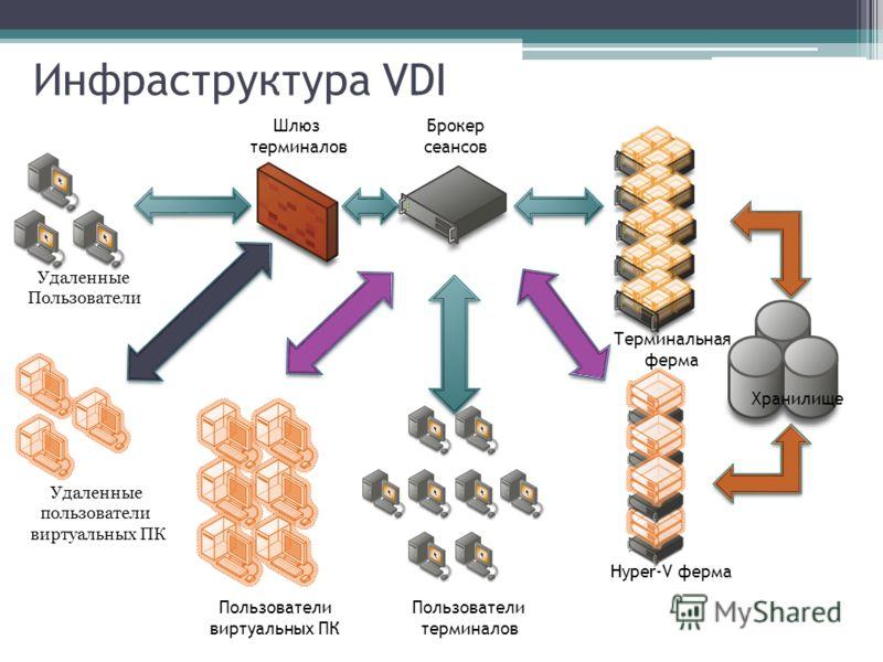 Инфраструктура VDI Брокер сеансов Терминальная ферма Пользователи терминалов Удаленные Пользователи Пользователи виртуальных ПК Hyper-V ферма Удаленные пользователи виртуальных ПК Шлюз терминалов Хранилище