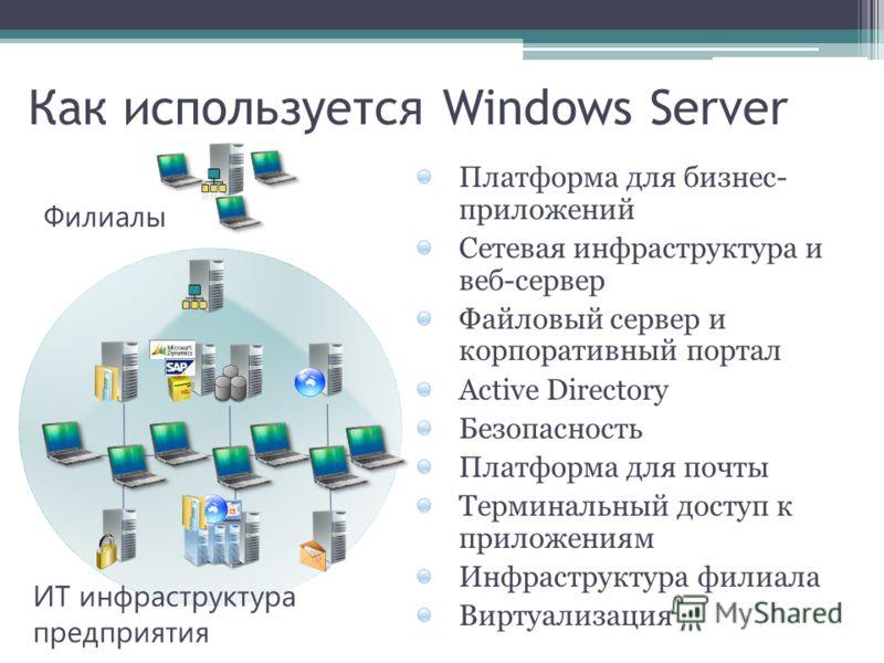 Филиалы ИТ инфраструктура предприятия Платформа для бизнес- приложений Сетевая инфраструктура и веб-сервер Файловый сервер и корпоративный портал Active Directory Безопасность Платформа для почты Терминальный доступ к приложениям Инфраструктура филиа