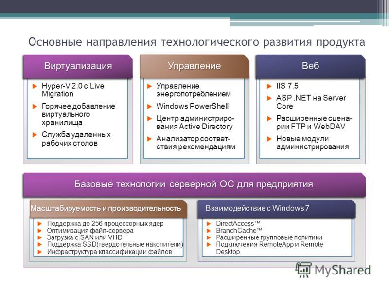 IIS 7.5 ASP.NET на Server Core Расширенные сцена- рии FTP и WebDAV Новые модули администрирования Hyper-V 2.0 с Live Migration Горячее добавление виртуального хранилища Служба удаленных рабочих столов Управление энергопотреблением Windows PowerShell