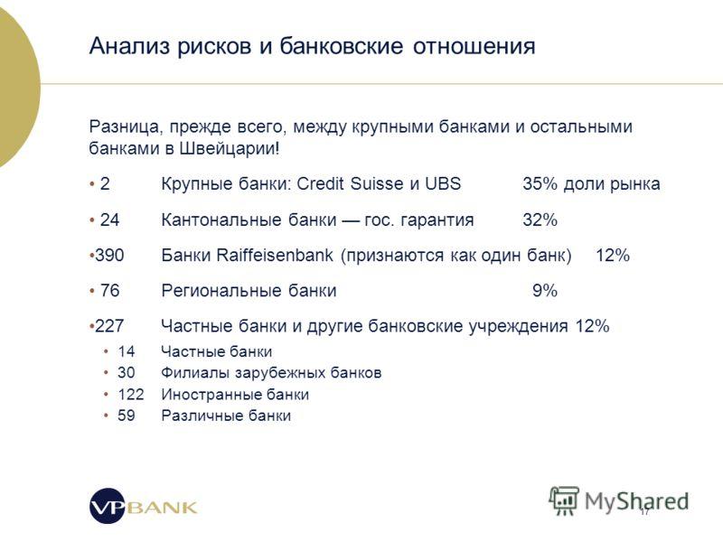 17 Анализ рисков и банковские отношения Разница, прежде всего, между крупными банками и остальными банками в Швейцарии! 2 Крупные банки: Credit Suisse и UBS35% доли рынка 24 Кантональные банки гос. гарантия32% 390 Банки Raiffeisenbank (признаются как
