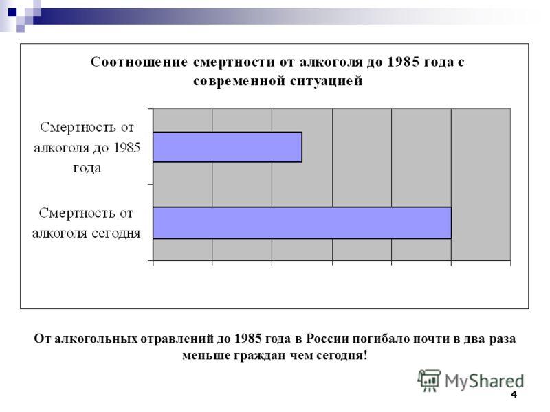 4 От алкогольных отравлений до 1985 года в России погибало почти в два раза меньше граждан чем сегодня!