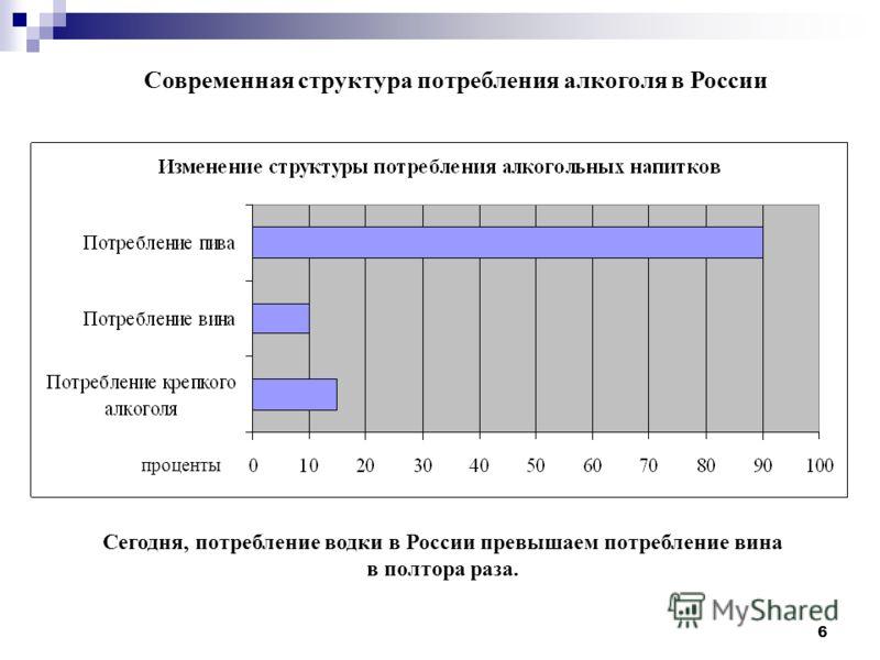 6 Современная структура потребления алкоголя в России проценты Сегодня, потребление водки в России превышаем потребление вина в полтора раза.