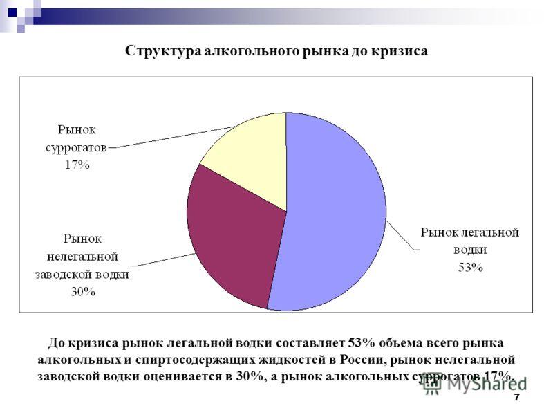 7 До кризиса рынок легальной водки составляет 53% объема всего рынка алкогольных и спиртосодержащих жидкостей в России, рынок нелегальной заводской водки оценивается в 30%, а рынок алкогольных суррогатов 17%. Структура алкогольного рынка до кризиса