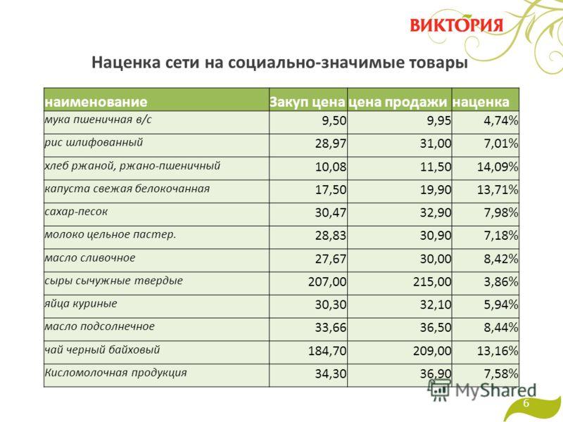 Наценка сети на социально-значимые товары 6 наименованиеЗакуп ценацена продажинаценка мука пшеничная в/с 9,50 9,954,74% рис шлифованный 28,97 31,007,01% хлеб ржаной, ржано-пшеничный 10,08 11,5014,09% капуста свежая белокочанная 17,50 19,9013,71% саха