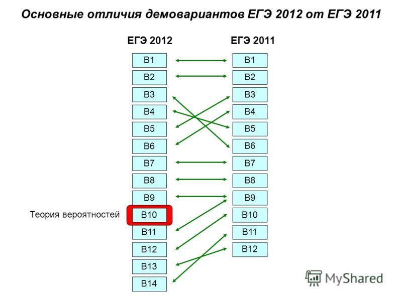 Основные отличия демовариантов ЕГЭ 2012 от ЕГЭ 2011 В1 ЕГЭ 2012 ЕГЭ 2011 В2 В3 В4 В5 В6 В7 В8 В9 В10 В11 В12 В13 В14 В1 В2 В3 В4 В5 В6 В7 В8 В9 В10 В11 В12 Теория вероятностей