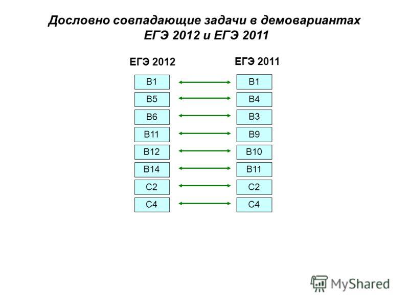 Дословно совпадающие задачи в демовариантах ЕГЭ 2012 и ЕГЭ 2011 В1 В5 В6 В11 В12 В14 С2 С4 В1 В4 В3 В9 В10 В11 С2 С4 ЕГЭ 2012 ЕГЭ 2011