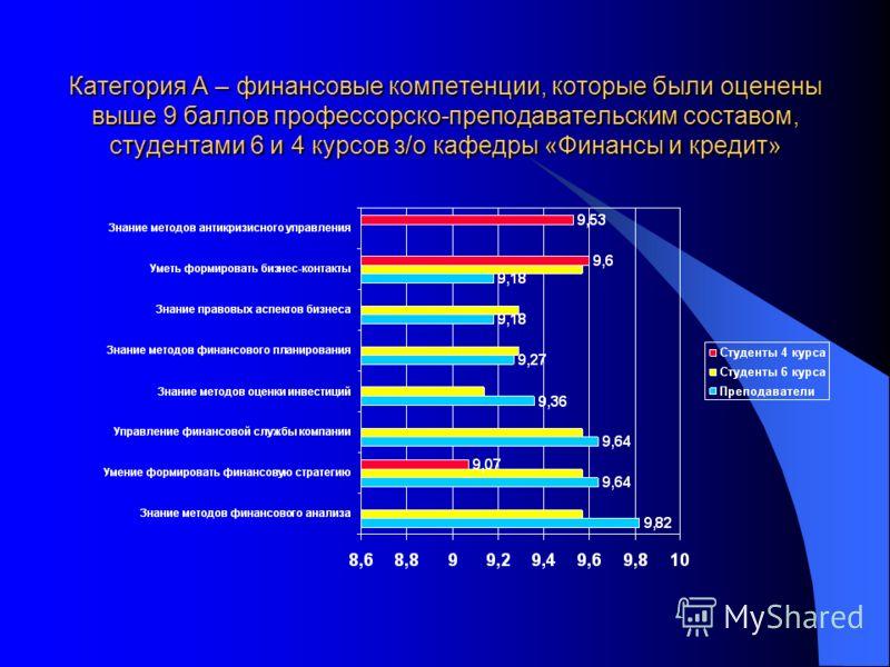 Дифференциация результатов исследования (анкетирования) Все современные компетенции можно разделить на четыре категории: категория А – компетенции, которые были оценены выше 9 баллов; категория Б – от 8 до 9 баллов; категория В – от 7 до 8 баллов; ка