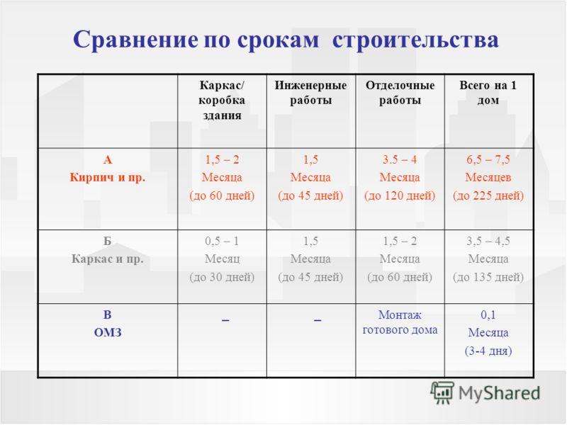 Сравнение по срокам строительства Каркас/ коробка здания Инженерные работы Отделочные работы Всего на 1 дом А Кирпич и пр. 1,5 – 2 Месяца (до 60 дней) 1,5 Месяца (до 45 дней) 3.5 – 4 Месяца (до 120 дней) 6,5 – 7,5 Месяцев (до 225 дней) Б Каркас и пр.