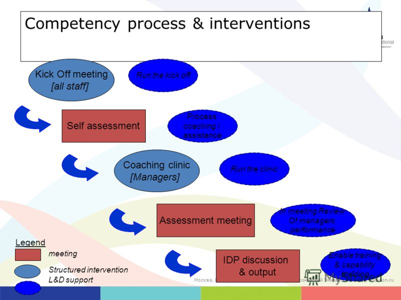 Competency process & interventions Kick Off meeting [all staff] Self assessment Coaching clinic [Managers] Assessment meeting IDP discussion & output Process coaching / assistance In meeting Review Of managers performance Run the kick off Run the cli