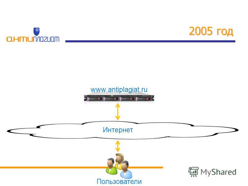 2005 год Пользователи www.antiplagiat.ru Интернет