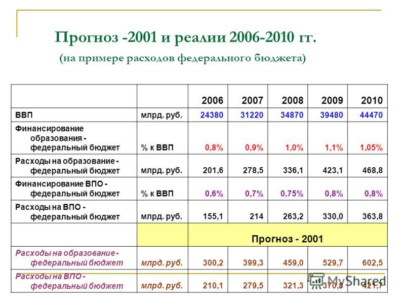 Прогноз -2001 и реалии 2006-2010 гг. (на примере расходов федерального бюджета) 20062007200820092010 ВВПмлрд. руб.2438031220348703948044470 Финансирование образования - федеральный бюджет% к ВВП0,8%0,9%1,0%1,1%1,05% Расходы на образование - федеральн