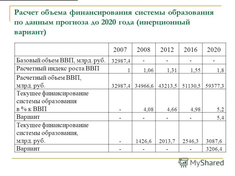 Расчет объема финансирования системы образования по данным прогноза до 2020 года (инерционный вариант) 20072008201220162020 Базовый объем ВВП, млрд. руб. 32987,4 ---- Расчетный индекс роста ВВП 11,061,311,551,8 Расчетный объем ВВП, млрд. руб. 32987,4