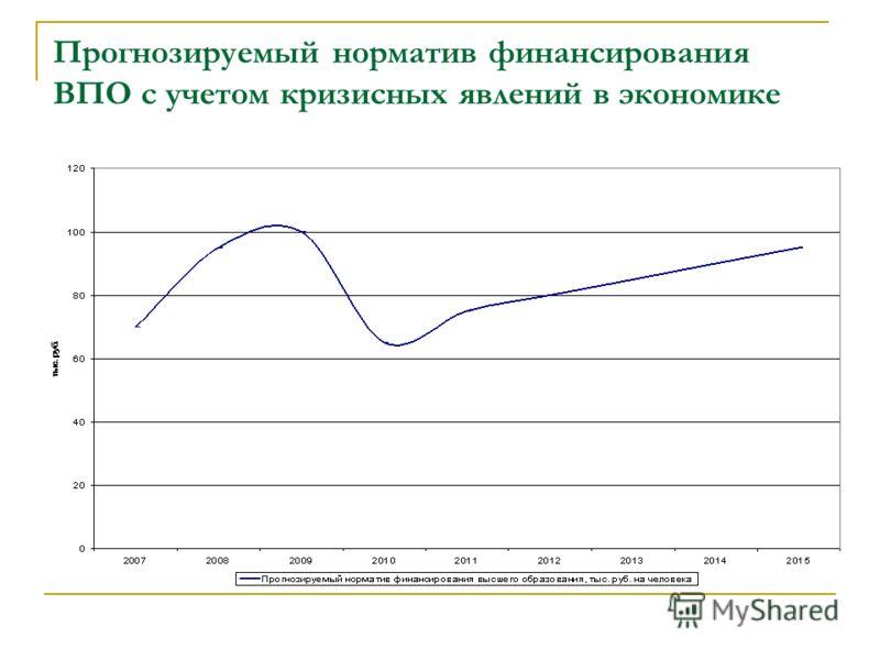 Прогнозируемый норматив финансирования ВПО с учетом кризисных явлений в экономике