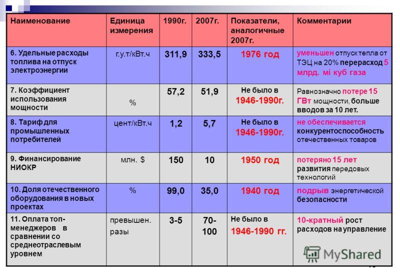 10 НаименованиеЕдиница измерения 1990г.2007г.Показатели, аналогичные 2007г. Комментарии 6. Удельные расходы топлива на отпуск электроэнергии г.у.т/кВт.ч 311,9333,51976 год уменьшен отпуск тепла от ТЭЦ на 20% перерасход 5 млрд. мi куб газа 7. Коэффици