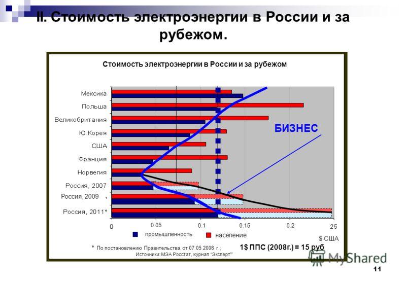 11 II. Стоимость электроэнергии в России и за рубежом. Россия, 2009 БИЗНЕС Стоимость электроэнергии в России и за рубежом промышленность население 0.10.150.2 0.05 $ США ٭ По постановлению Правительства от 07.05.2008 г.; 1$ ППС (2008г.) = 15 руб Источ