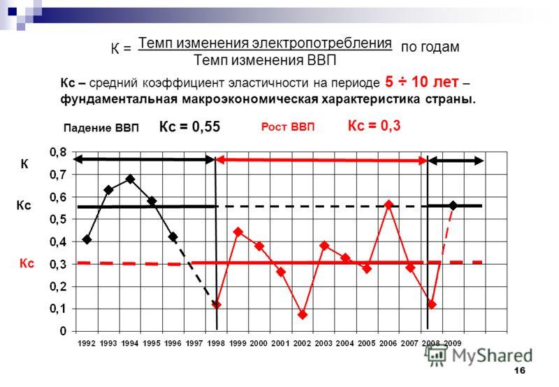 16 Темп изменения электропотребления Темп изменения ВВП К = по годам Кс – средний коэффициент эластичности на периоде 5 ÷ 10 лет – фундаментальная макроэкономическая характеристика страны. К Кс Падение ВВП Кс = 0,55 Рост ВВП Кс = 0,3 Кс