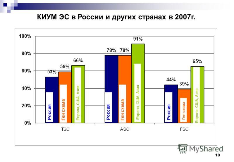 18 КИУМ ЭС в России и других странах в 2007г. Россия Ген схема Европа, США, Азия