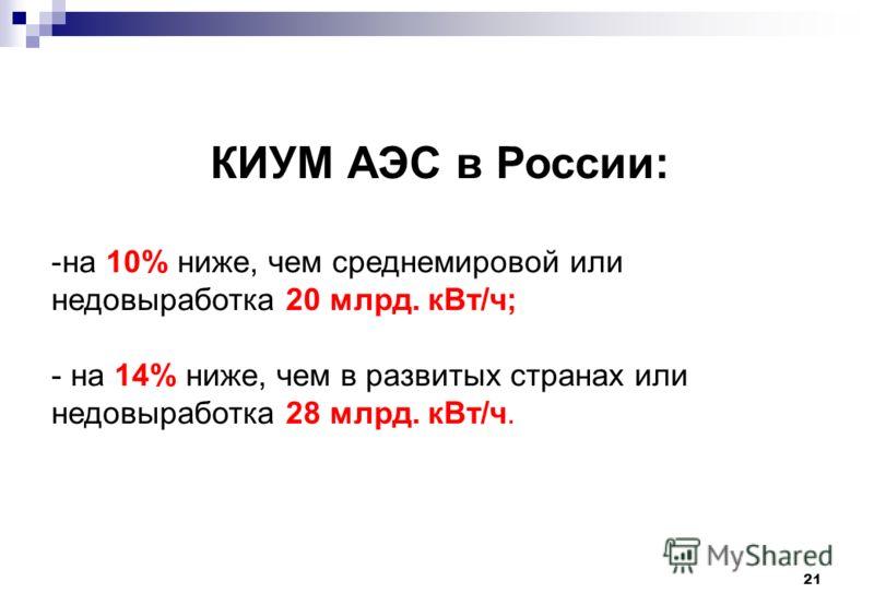 21 КИУМ АЭС в России: -на 10% ниже, чем среднемировой или недовыработка 20 млрд. кВт/ч; - на 14% ниже, чем в развитых странах или недовыработка 28 млрд. кВт/ч.