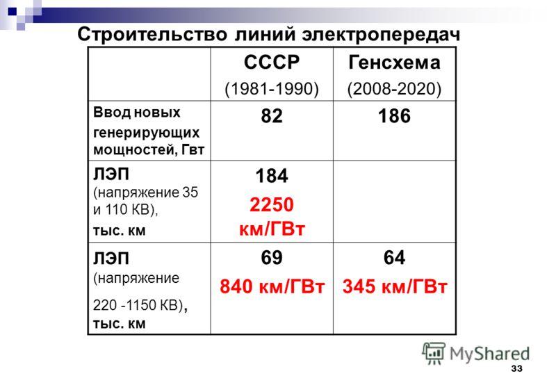 33 СССР (1981-1990) Генсхема (2008-2020) Ввод новых генерирующих мощностей, Гвт 82186 ЛЭП (напряжение 35 и 110 КВ), тыс. км 184 2250 км/ГВт ЛЭП (напряжение 220 -1150 КВ), тыс. км 69 840 км/ГВт 64 345 км/ГВт Строительство линий электропередач