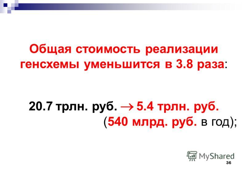 36 Общая стоимость реализации генсхемы уменьшится в 3.8 раза: 20.7 трлн. руб. 5.4 трлн. руб. (540 млрд. руб. в год);