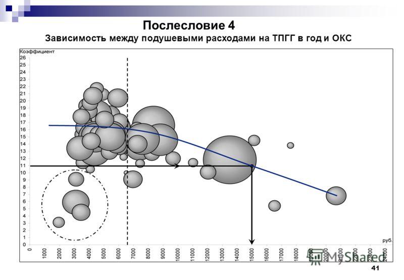 41 Зависимость между подушевыми расходами на ТПГГ в год и ОКС Послесловие 4